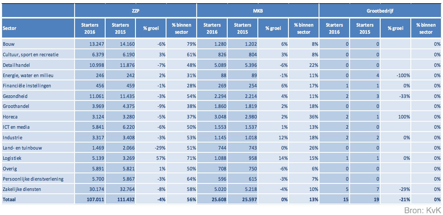 Tabel KvK - jaaroverzicht 2016