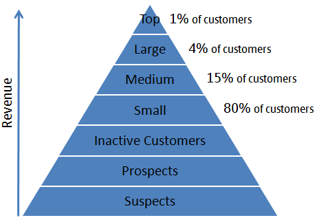 Infographic klantenpiramide