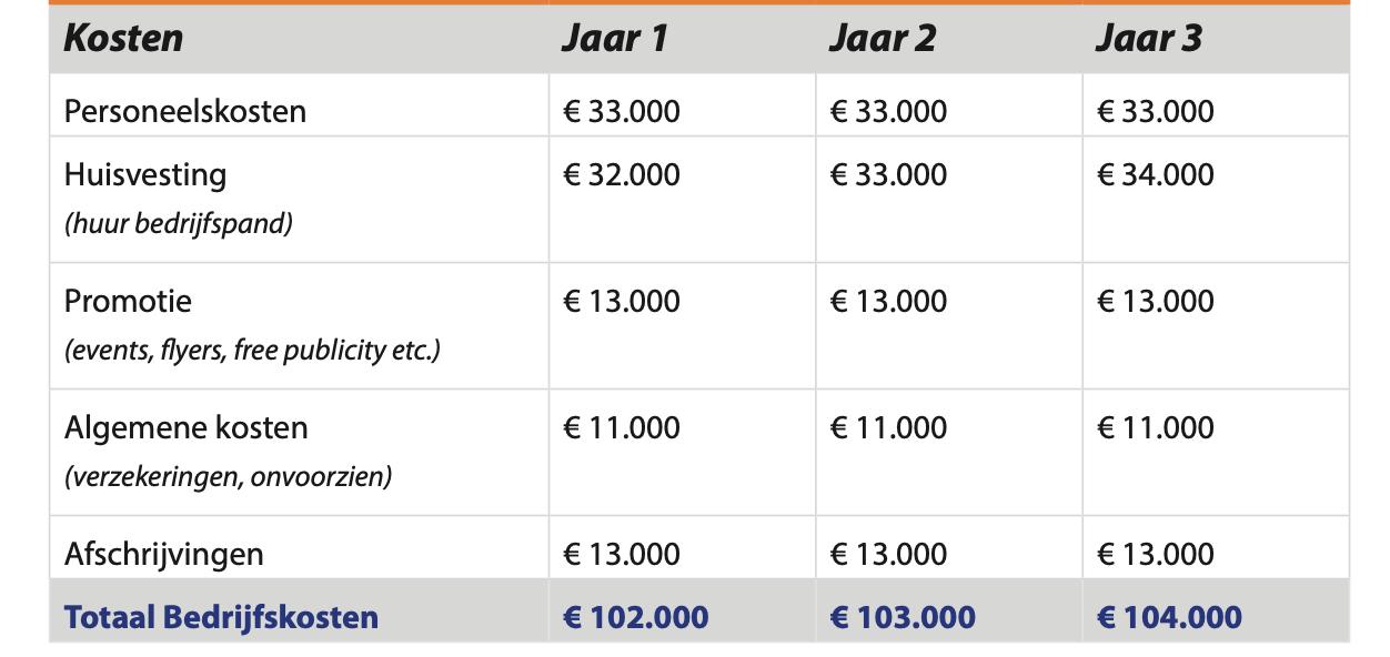 Exploitatiebegroting bedrijfskosten voorbeeld