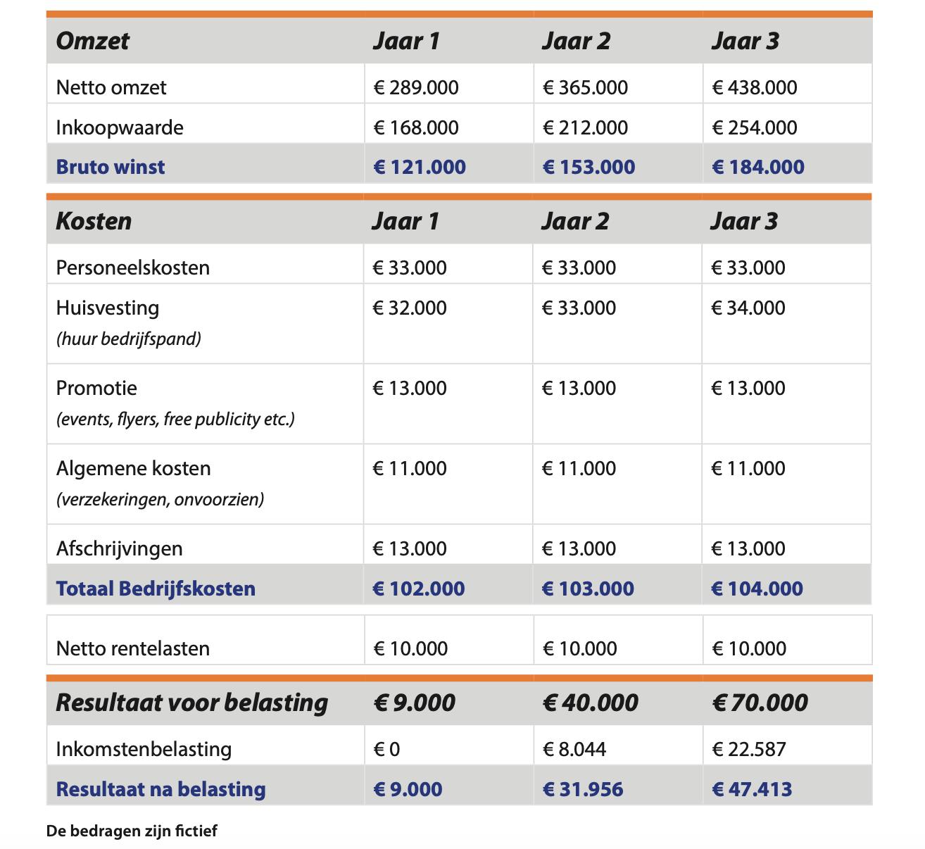 Exploitatiebegroting voorbeeld