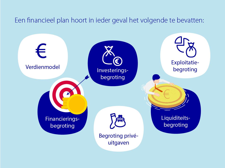 Onderdelen financieel plan