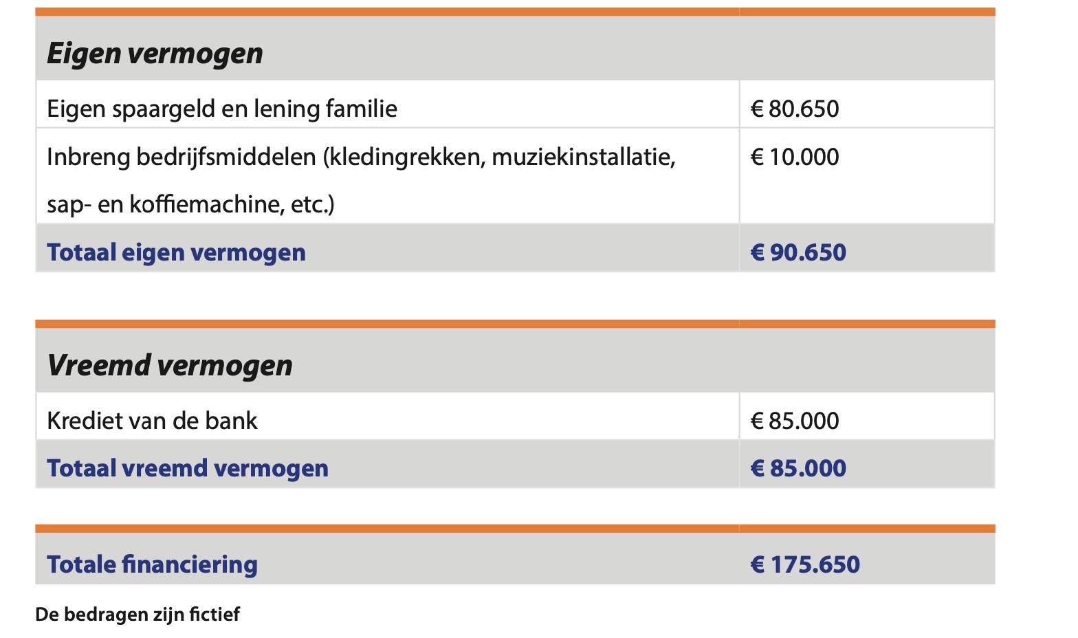 Voorbeeld financieringsbegroting