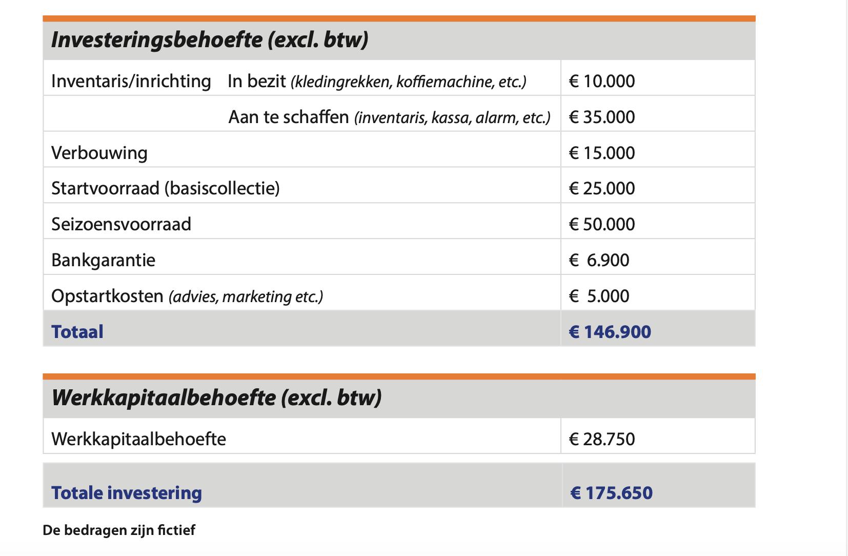 Voorbeeld investeringsbegroting