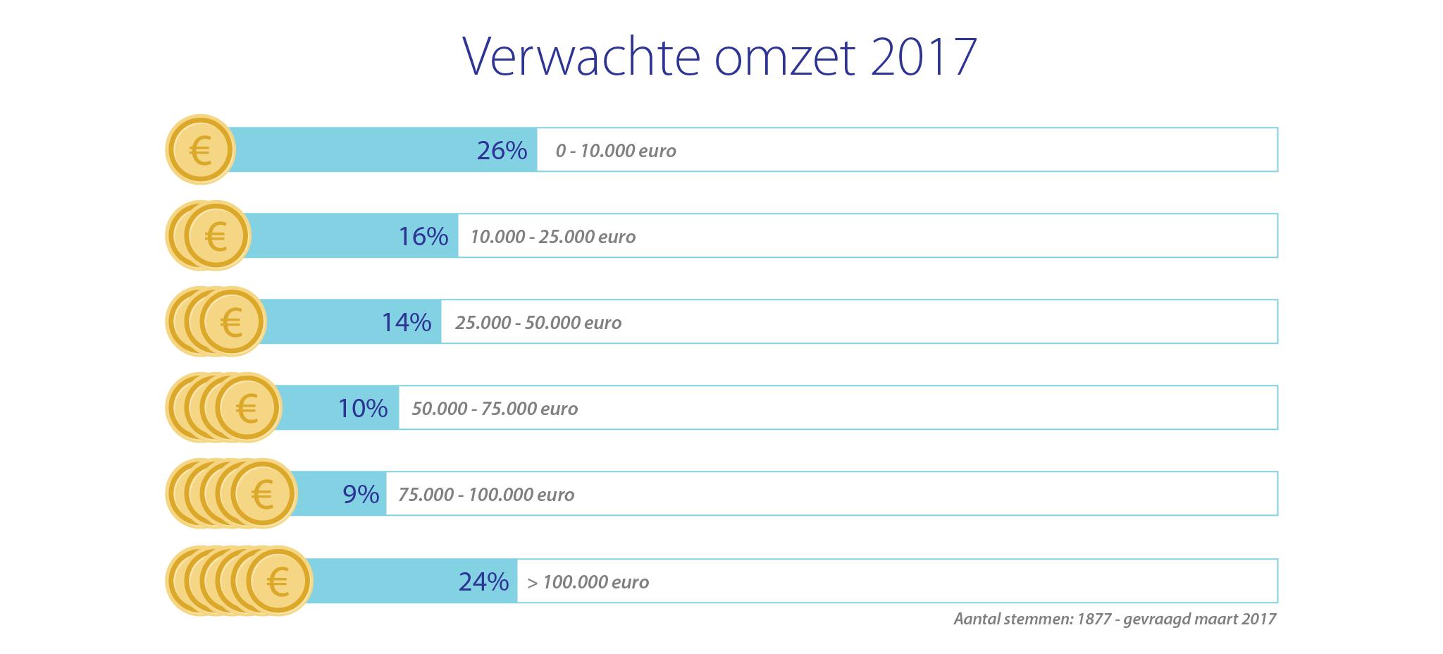 Startende ondernemers - verwachte omzet 2017