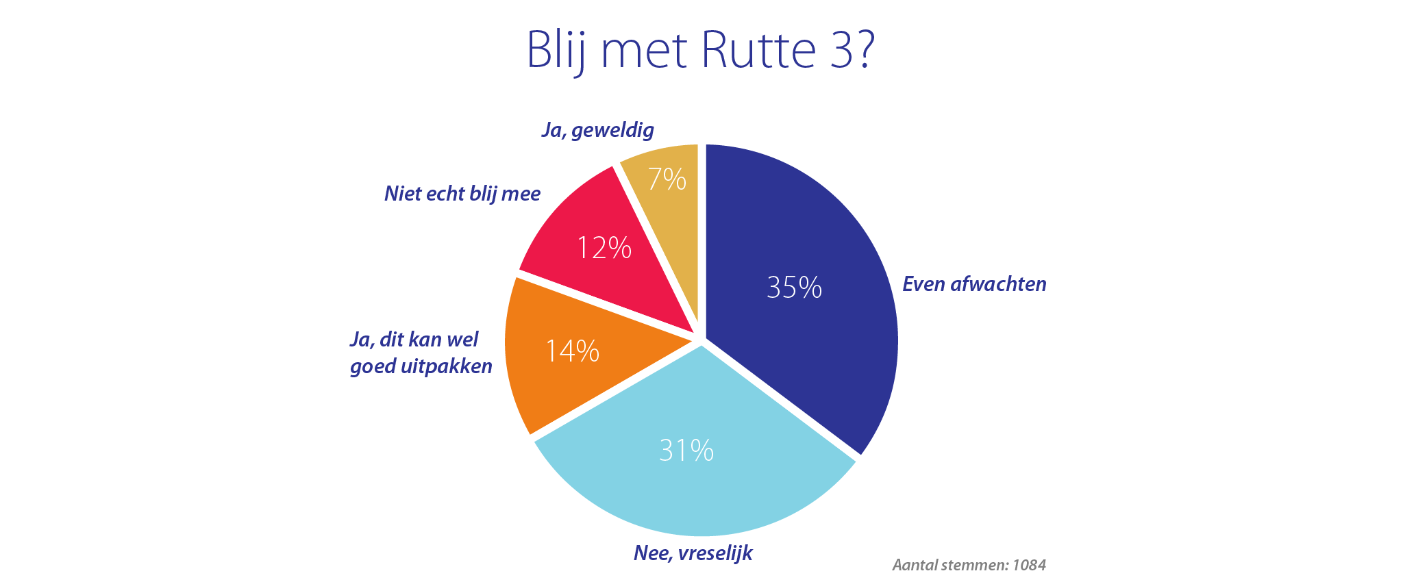 Startende ondernemers over Rutte 3
