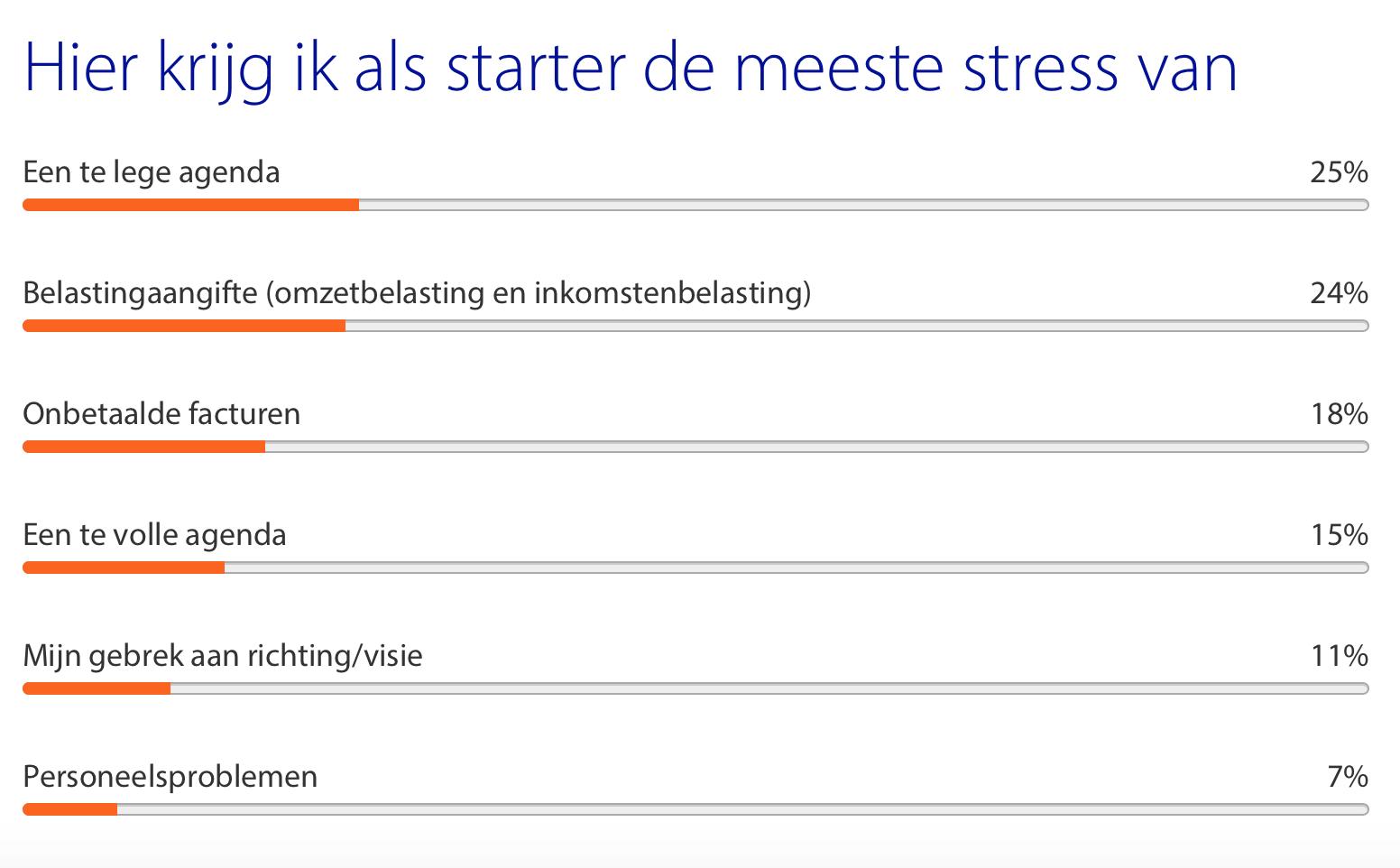 Poll stress startende ondernemers